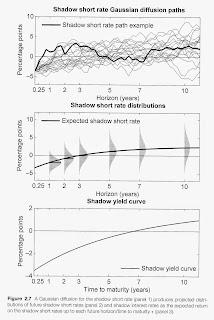 Interesting New Work on Yield Curve Modeling