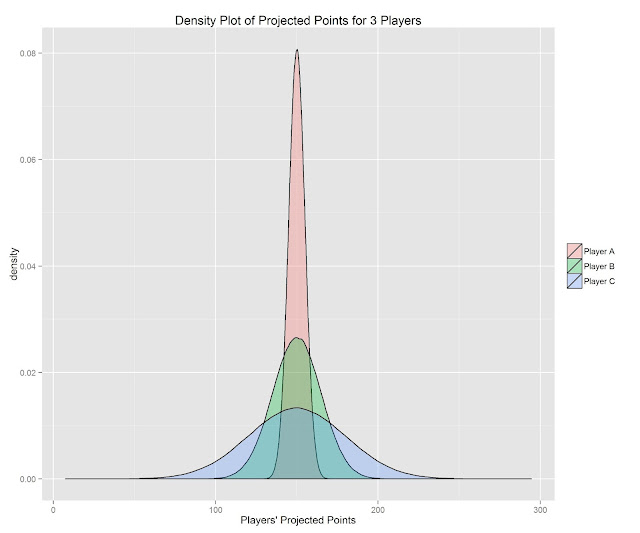 Calculate Fantasy Players' Risk Levels using R