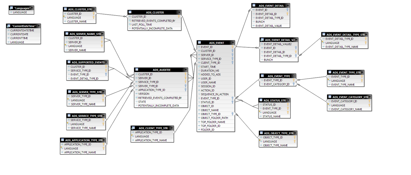 The story of auditing in SAP BI 4.0 | Business Objects