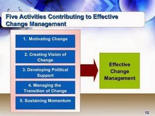 Change Management PPT Slide 3