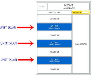 Cara Menempatkan unit iklan di laman beranda diantara konten / artikel pertama, kedua dan ketiga