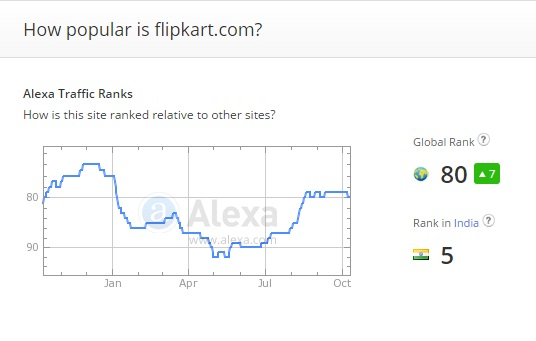Alexa Traffic Ranking - Global and Country Rank