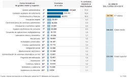 saídas profeionais da FP (2014/15)
