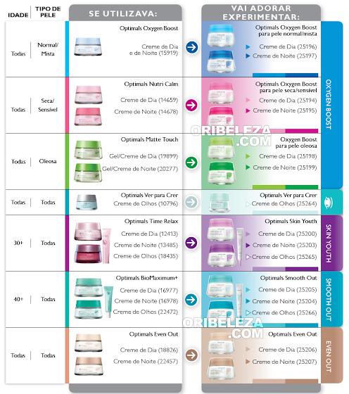 Tabela de Correspondência Optimals da Oriflame