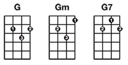 Ukulele ukulele chords b minor : Ukulele : ukulele chords b flat Ukulele Chords B as well as ...