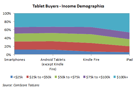 Income Demographics - Tablet Buyers