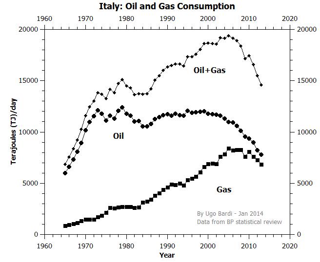 http://3.bp.blogspot.com/-c5NNh9wDjpI/UuGNV_YgA9I/AAAAAAAAKCE/fPeaHJ3KIAA/s1600/Italy_Oil_Gas.png
