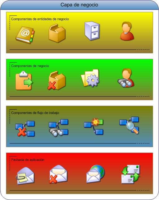 Arquitectura de aplicaciones web capa de negocio jose for Arquitectura web 3 capas