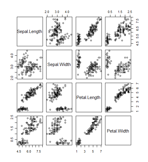 Scatterplot matrices in R