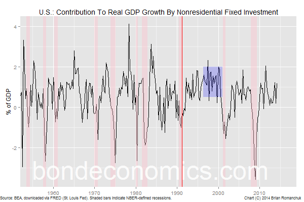 Chart: Contribution To Real GDP Growth - Nonresidential Investment