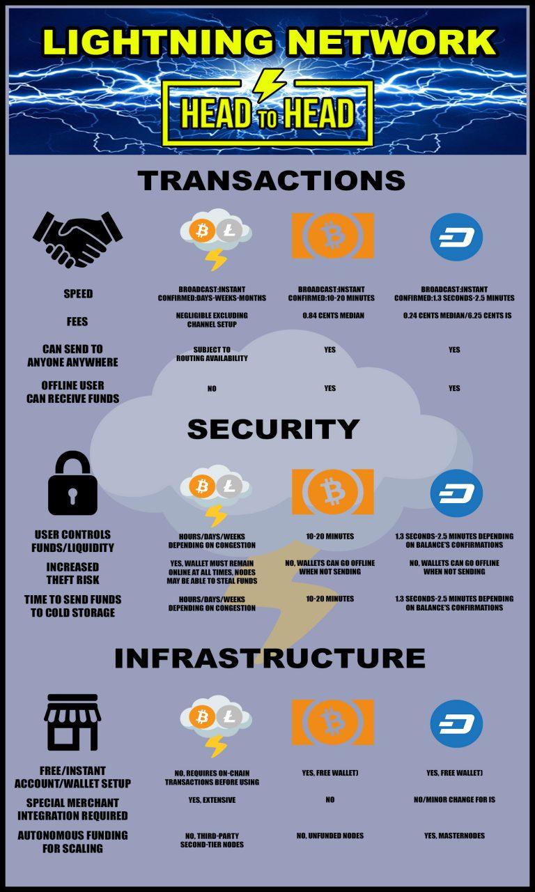 Lightning Network v. On Chain Solutions