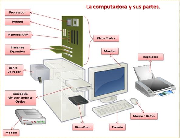 Un espacio para educar: La computadora y sus partes