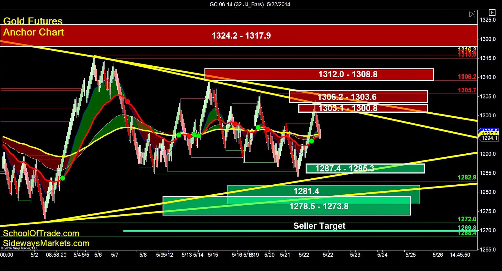 Day Trading Gold Futures