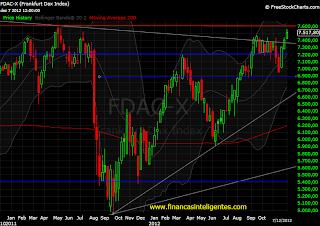 Mercado de ações alemão