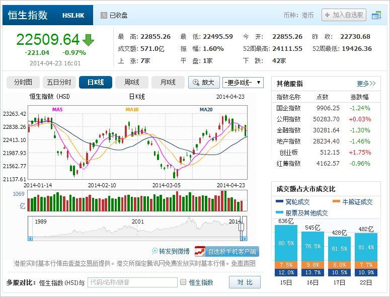 中国株コバンザメ投資 香港ハンセン指数20140423