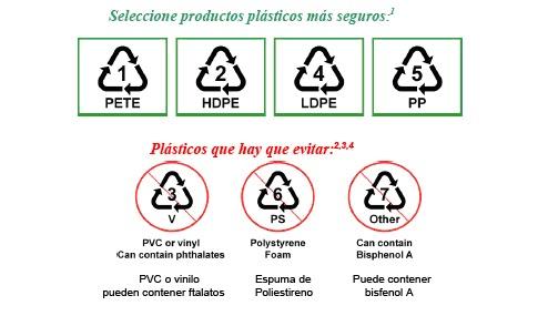 plásticos seguros