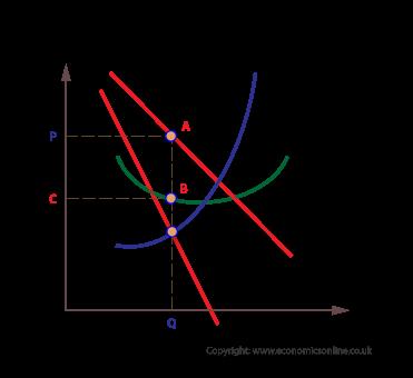 market structures profit maximization and competitive supply Slide 1 profit maximization, supply, market structures, and resource allocation slide 2 market structure firms are assumed to maximize economic profits economic profit .