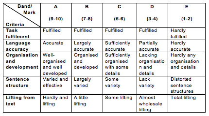 spm english essay marking scheme