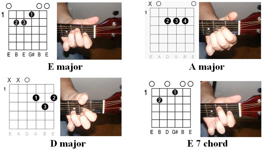 Easy Guitar Tabs: July 2014