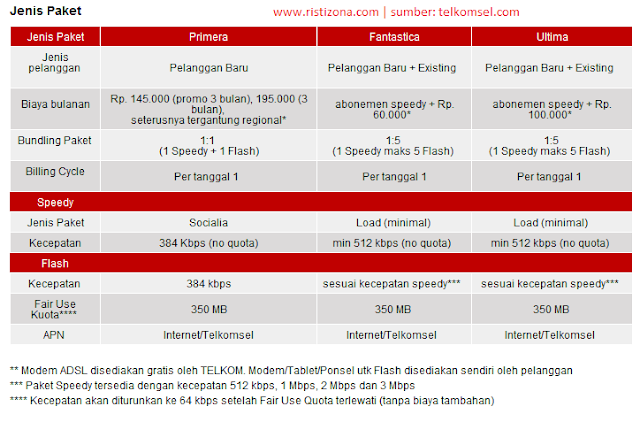 Paket Telkomsel, Telkomsel Speedy Flash
