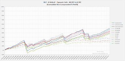Iron Condor Dynamic Exit Equity Curves RUT 80 DTE 8 Delta All Versions