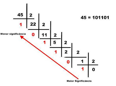 Convertendo a parte inteira de um número decimal em binário. Divisões sucessivas por dois.