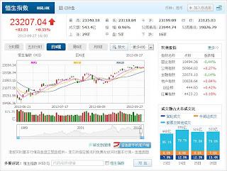 中国株コバンザメ投資 香港ハンセン指数20130927
