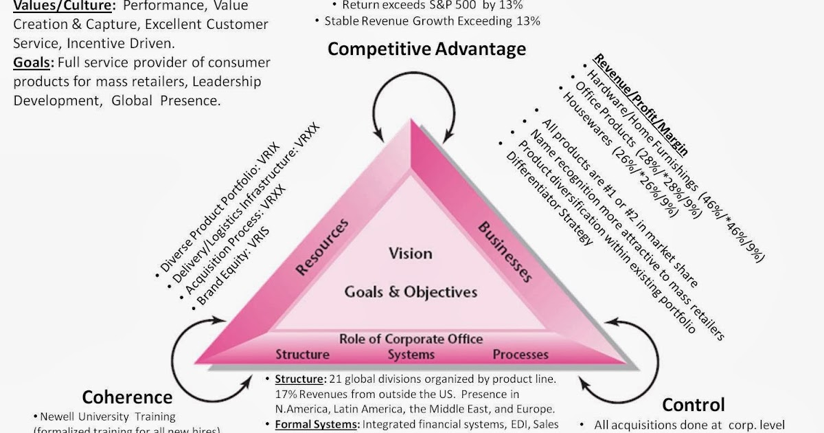 newell company corporate strategy hbs Was the approach taken by the newell corporationstrategy in the 1990s, harvard business review, 73 july-august hierarchical competitors, many corporate stalwarts suffered devastating setbacks or newell company corporate strategy case analysis ppt.