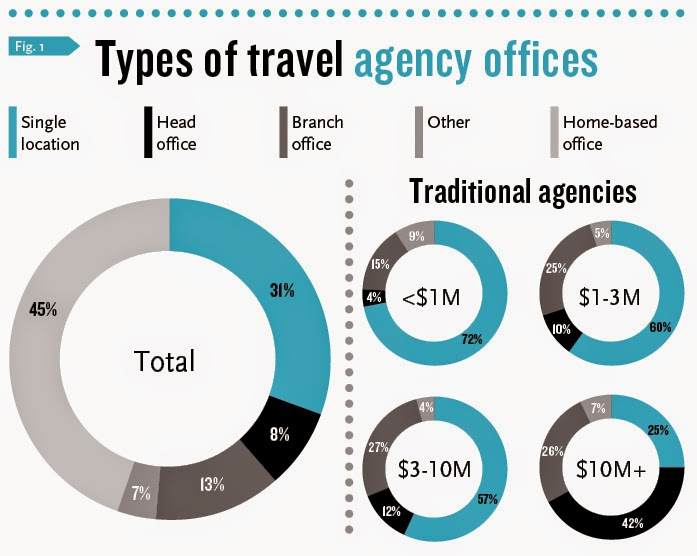 Different Types Of Travel Agencies