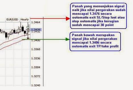 Cara transaksi dalam forex