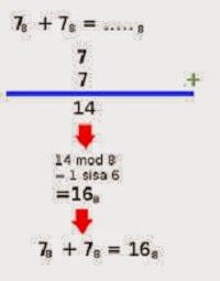 Cara Penambahan Sistem Bilangan Oktal/Octal