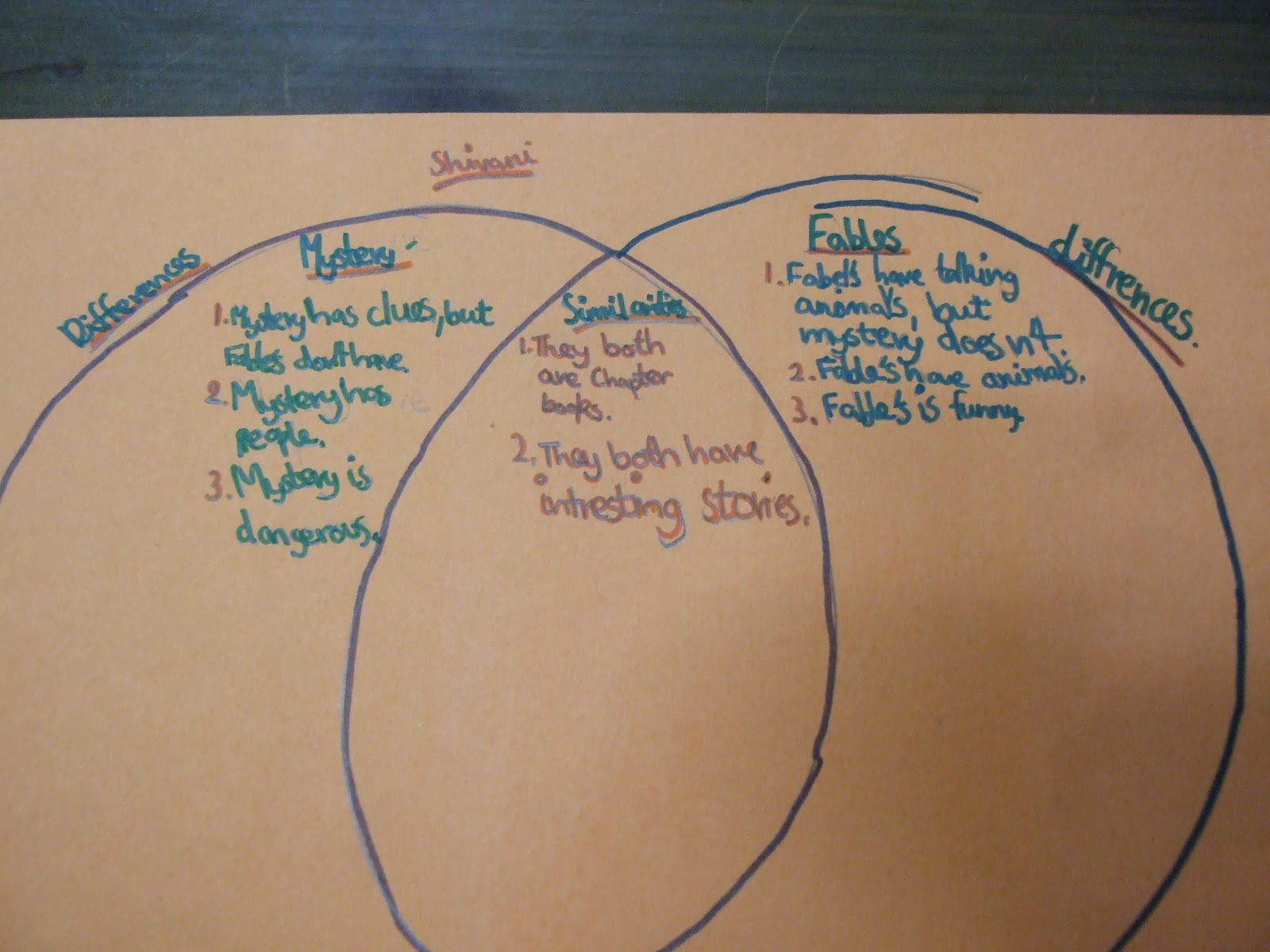 The inquirers grade 3z this is what our students did by using venn diagram to compare and contrast the features of any two genres of literature pooptronica