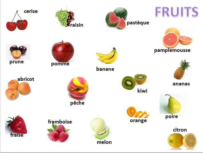 Las frutas en inglés para imprimir - Imagui