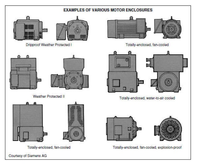 Power systems loss enclosure type for electric motor for Types of electric motor