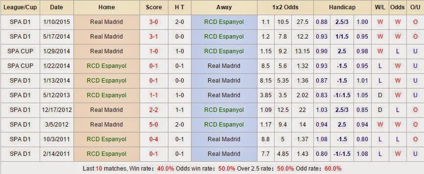 Soi kèo cá độ Espanyol vs Real Madrid