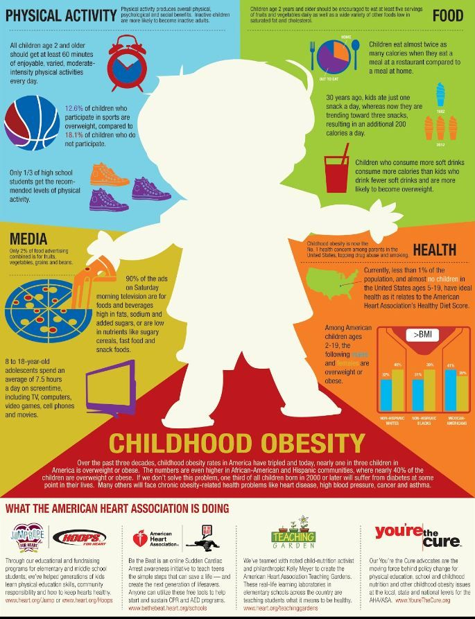 snack foods and obesity rates