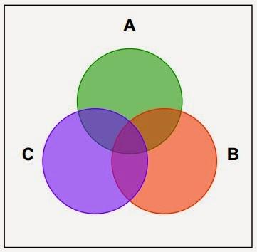 Pengertian teori konsep dan jenis himpunan matematika diagram venn ccuart Image collections