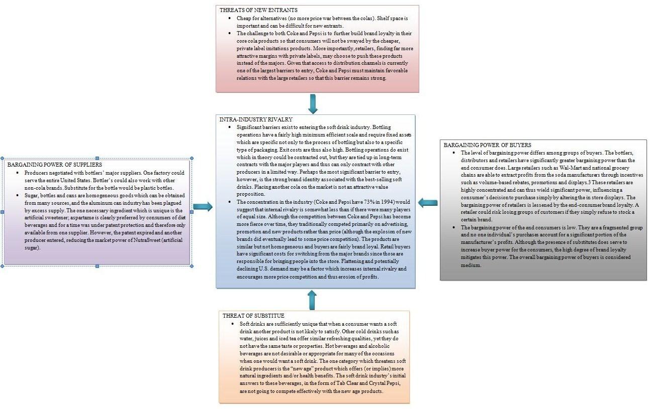 PepsiCo Five Forces Analysis (Porter's Model)