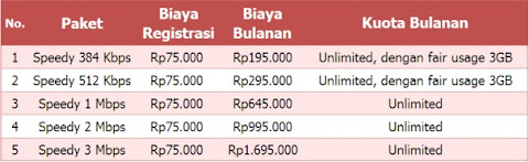 paket internet speedy
