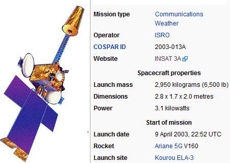 update daftar frekuensi satelit insat 3a
