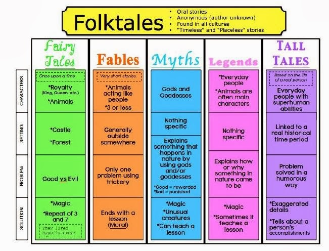 folk tales 2016-11-1 find myths and fairy tales onlinepoetry, readers' theater, vocabulary, and spelling for kids and teachers.
