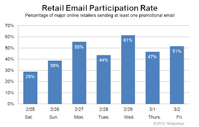 Click to view the Mar. 2, 2012 Retail Email Participation Rate larger