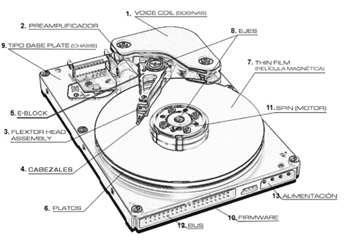 partes de una computadora  disco duro