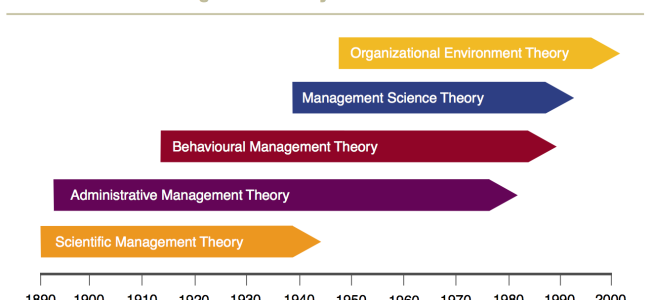 Evolution of management & organization theory