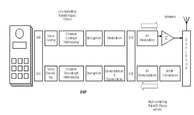 Wireless Communications Block Diagram