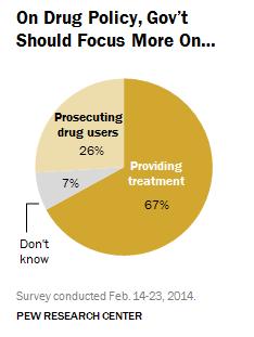 Americanos acreditam que a maconha será legalizada