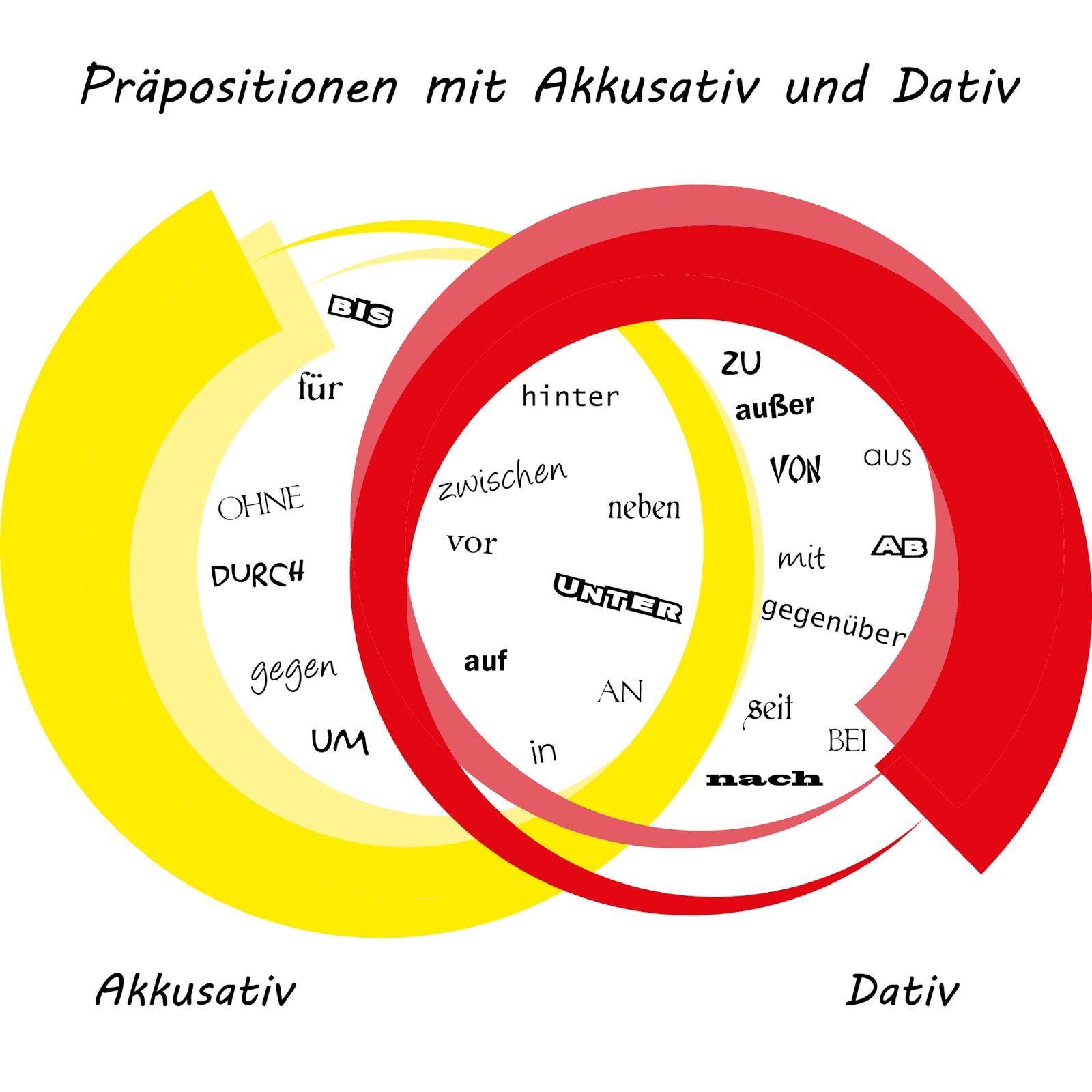 preposiciones alemanas con acusativo y dativo
