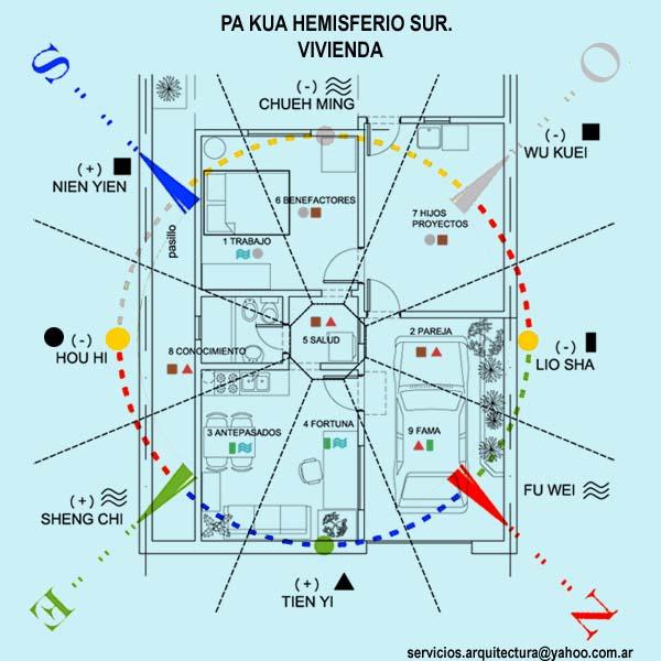 arquitectura y feng shui pa kua hemisferio sur en vivienda
