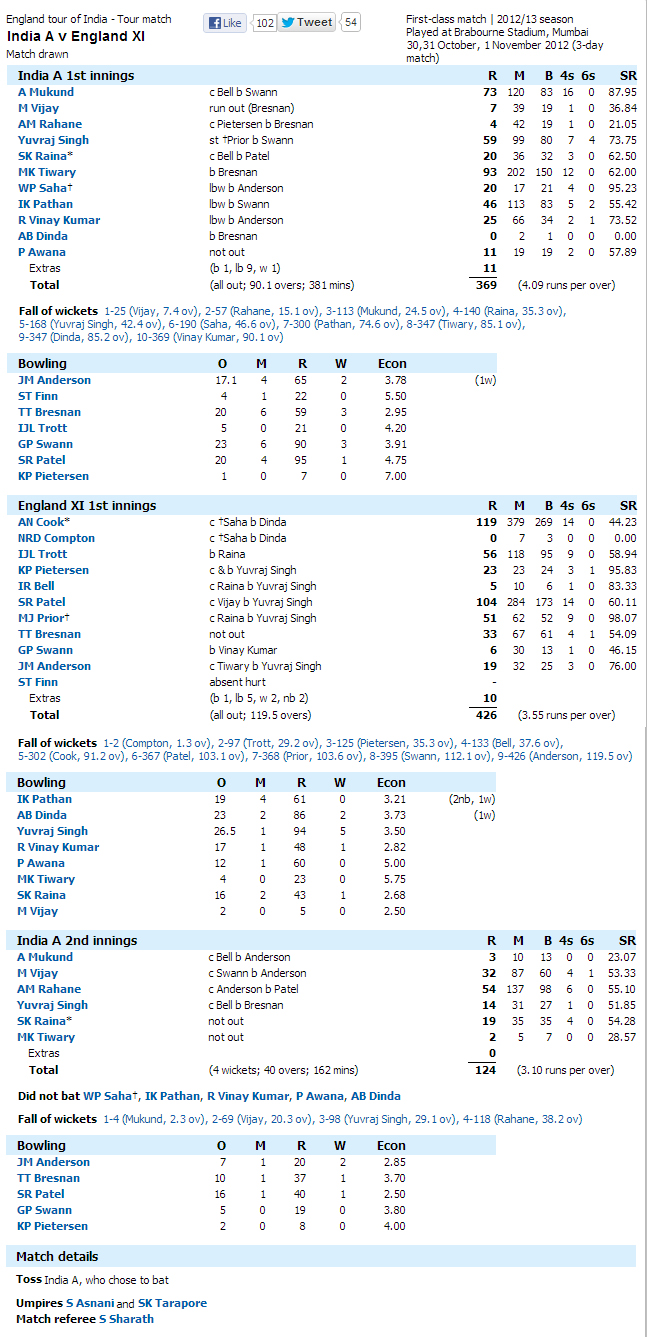 India-A-v-England-XI-Day3-Score-Card