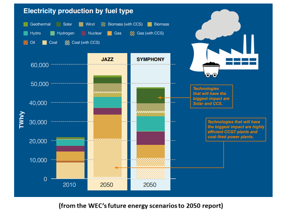 energy mix in 2050 Renewable power from the sun, wind, water and biomass can and should generate a major portion of the planet's energy supply by 2050, according to a draft united nations report obtained by afp.